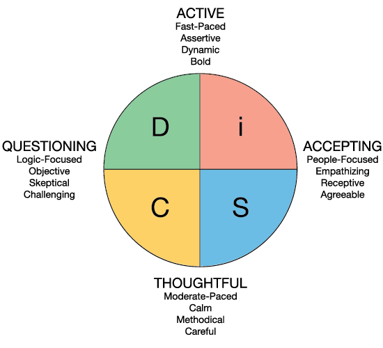DiSC Theory Model
