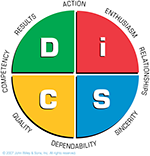 Everything DiSC Management Model