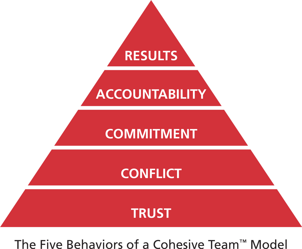 five behaviors of a cohesive team model the single most untapped competitive advantage is teamwork to gain this advantage teams must